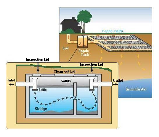 how-septic-works